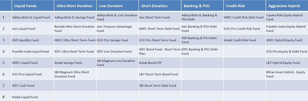 Balanced Mutual Fund Schemes August 2019
